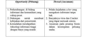 tabel 3.2
