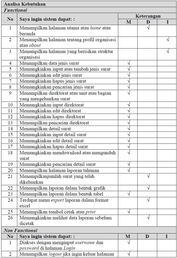 tabel 3.8 elisitasi 2