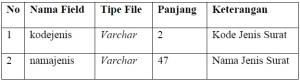 tabel 4.3