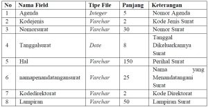 tabel 4.5
