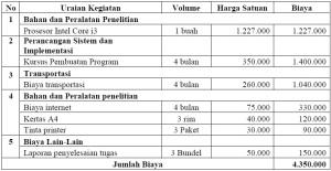tabel 4.7
